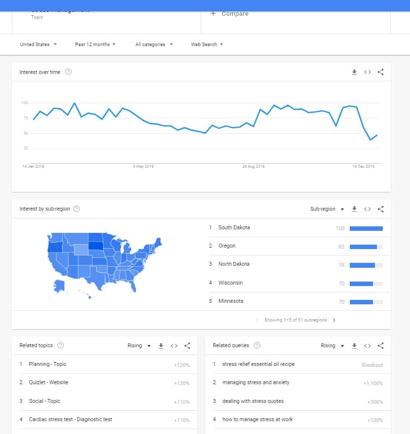 Stress management - Google Trends