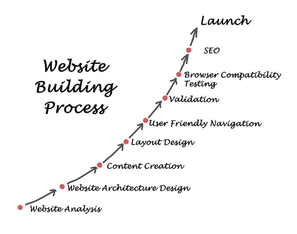 website building process