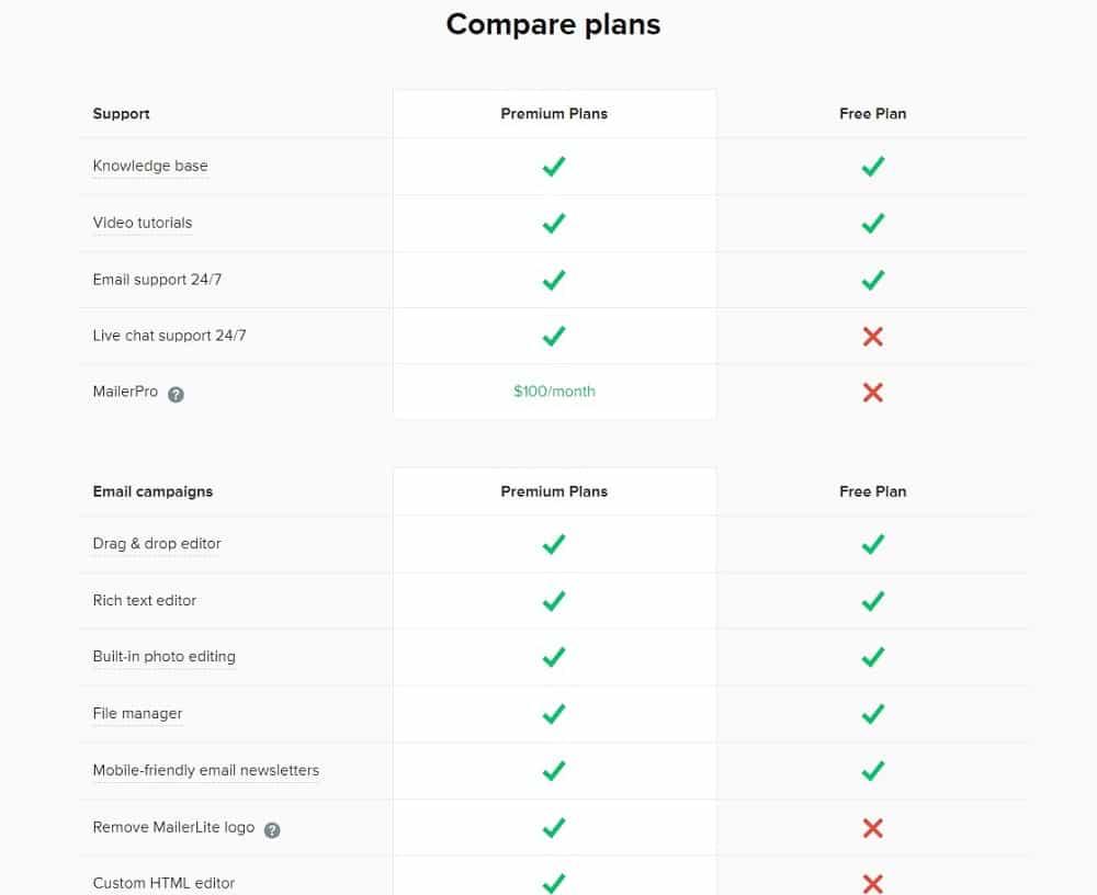 mailerlite free and premium plan